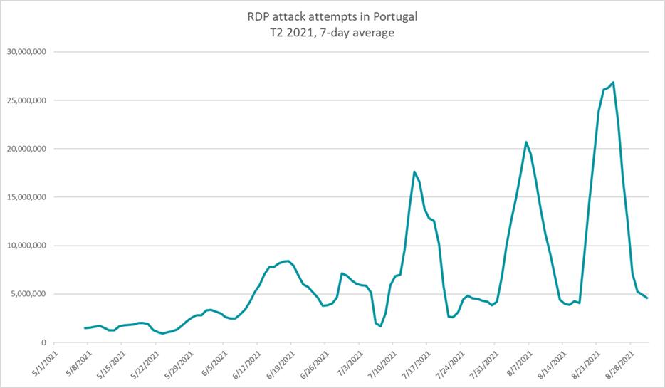 RDP Attacks T2 2021 PT